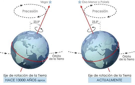 orbita_eje_olgui